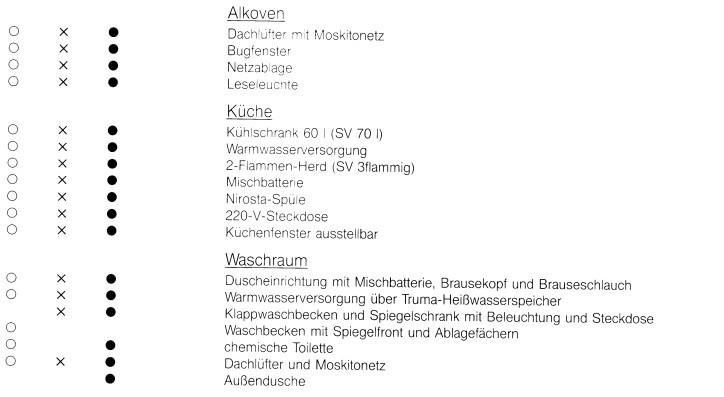 Übersicht über die Serienaustattung aller Modelle der Preisliste II 1984/1985