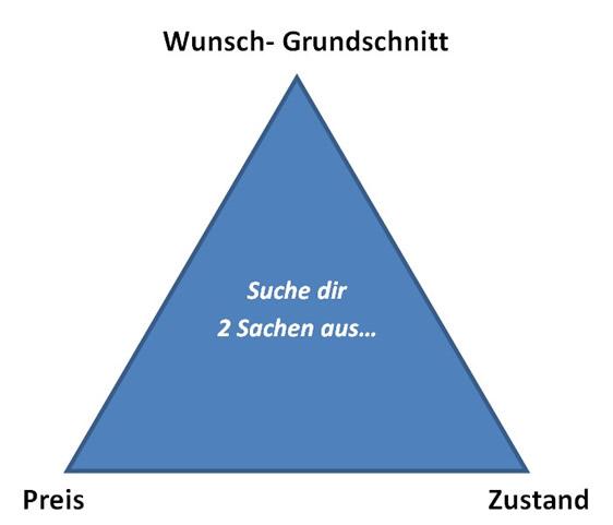 Das transitfreische Dreieck
