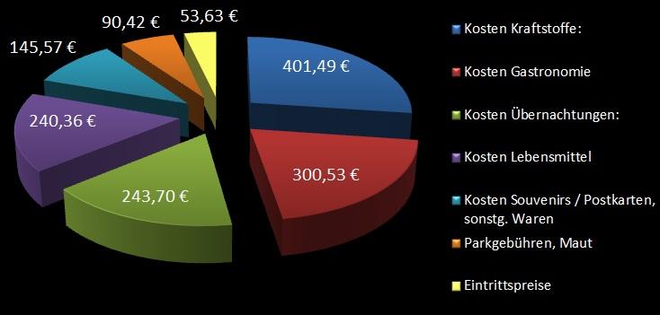 Kosten grafisch aufbereitet